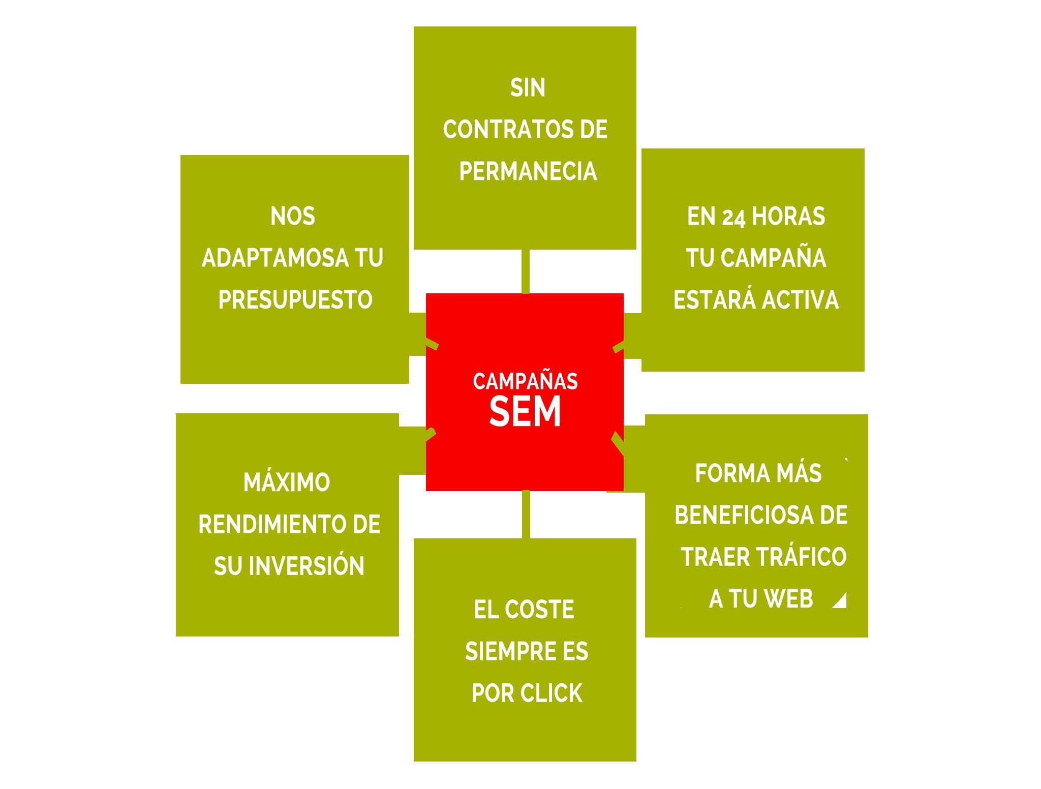 Servicios de Campañas sem en Alcorcón . Ofrecemos packs de campañas sem , consultoría gratuita.