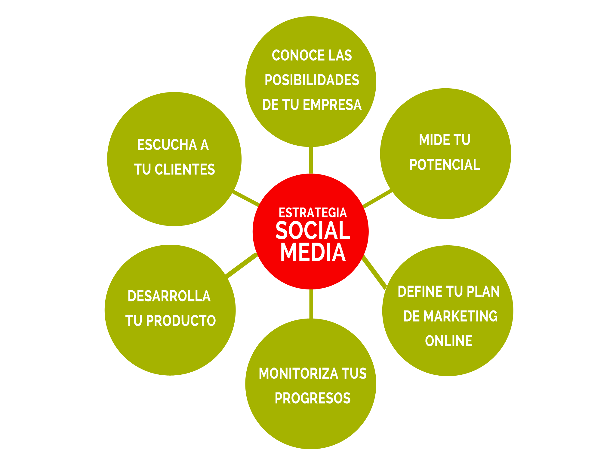 Servicio de community manager. Posicionamiento web Redes Sociales en Alcorcón. Diseñamos, creamos, dinamizamos y mantenemos tus cuentas sociales.